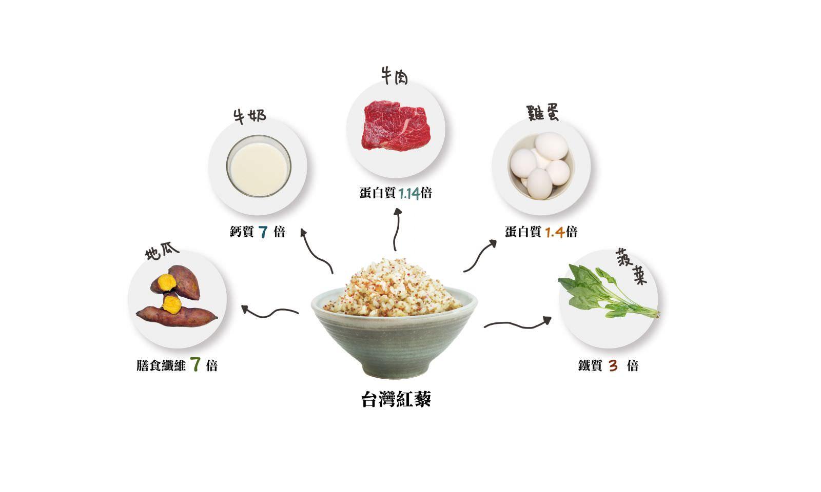 食物比較-01 (1)